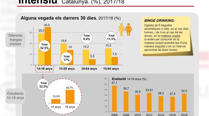 L'alcohol a Catalunya
